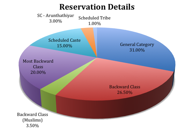 Reservation details for engineering colleges admission in Tamilnadu